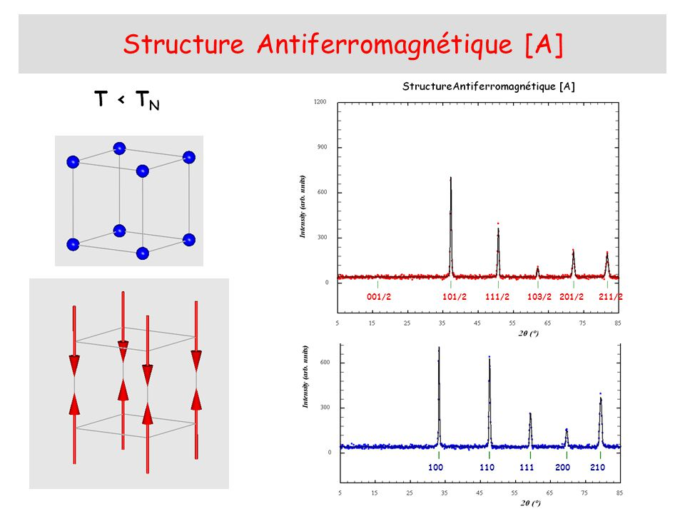 Structure Antiferromagnétique [A]